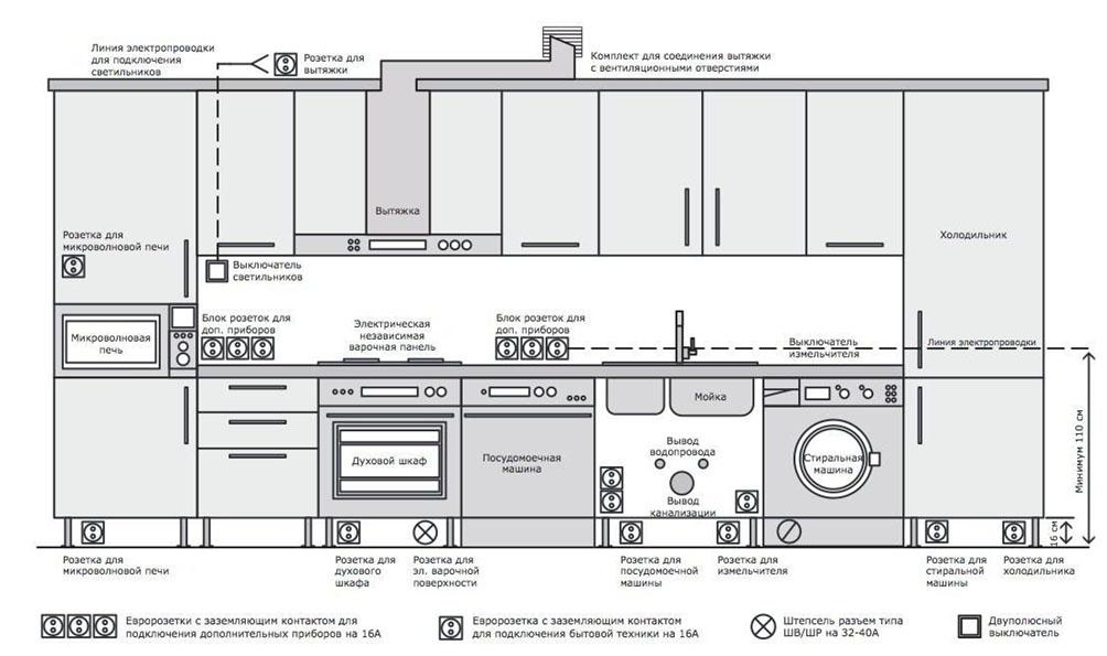 Типовой план электрики для кухни